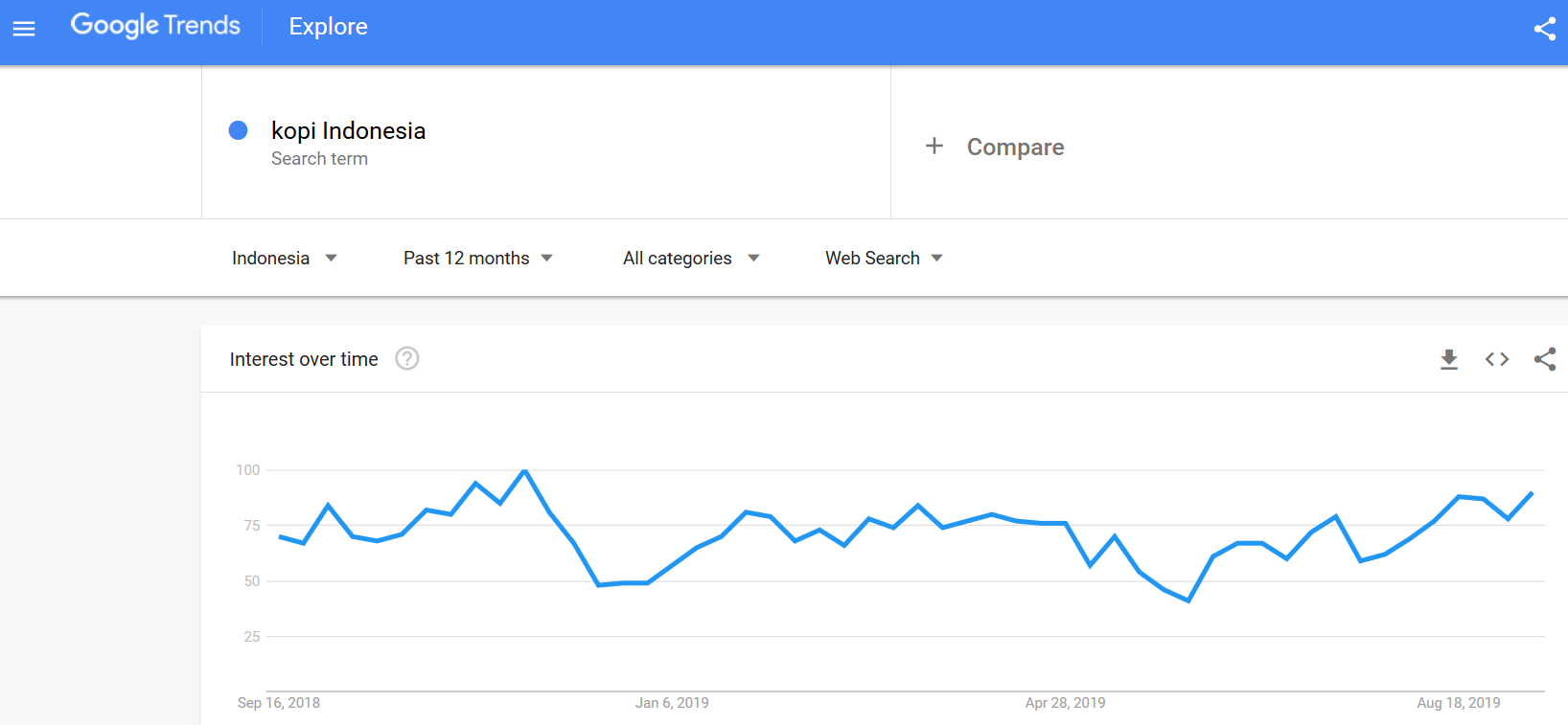 pencarian keyword kopi indonesia via google trends