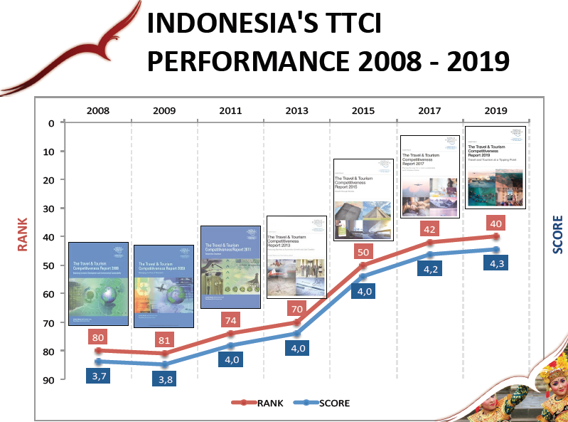 Indonesia TTCI performance 2018-2019